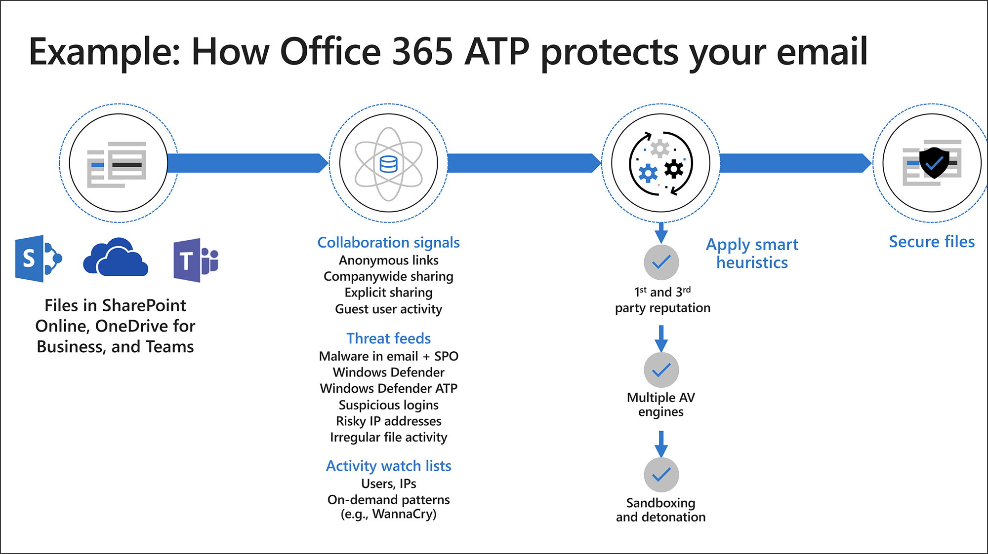 O365 ATP Protects Email - Digital Transformation of the Corporate Legal  Department