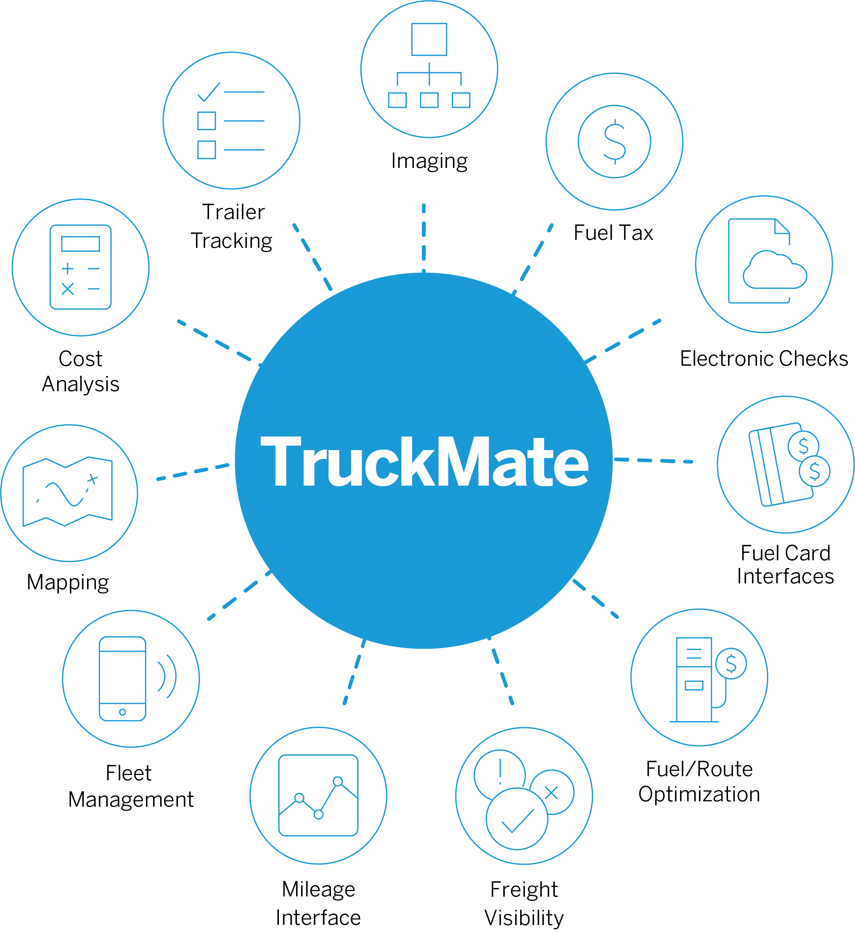 TruckMate infographic