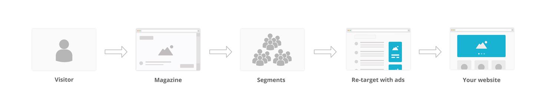 doelgroepen segmenteren